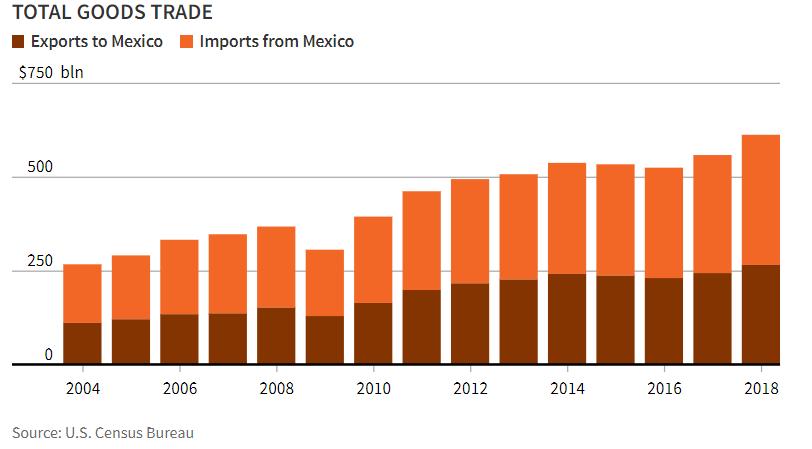 us_mexiko_trade
