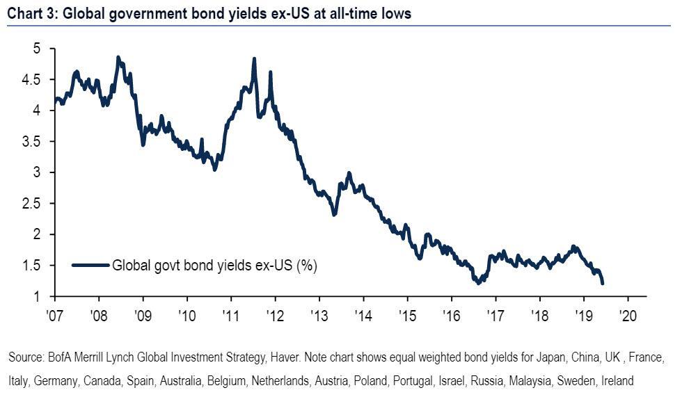 bond-yields-ex-US